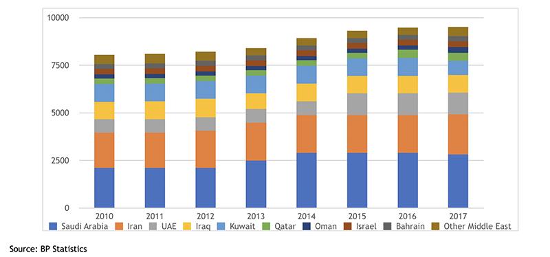 EPC Media: Saudi Arabia – Important Project Developments