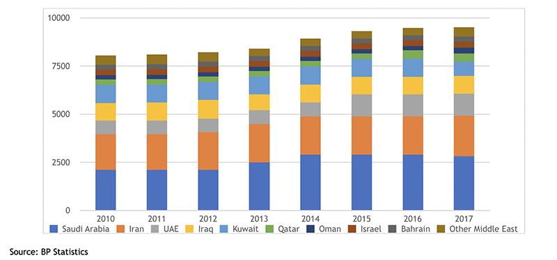 EPC Media: The refining industry in the Middle East – more